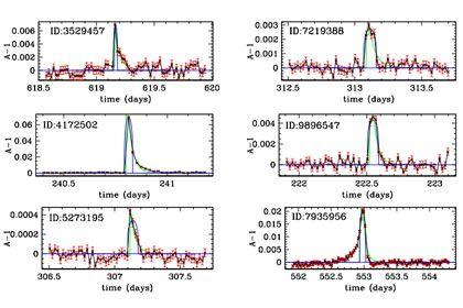 Следы реликтовых черных дыр не найдены астрофизиками
