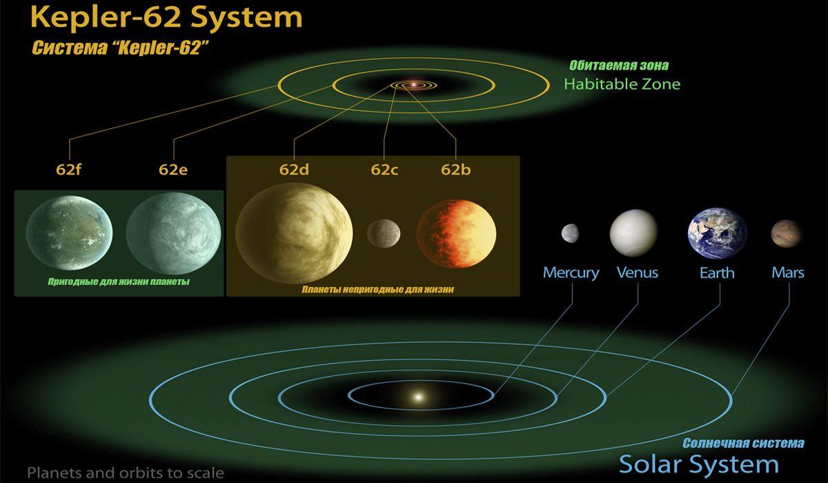 Сравнение солнечной системы с системой обнаруженных планет