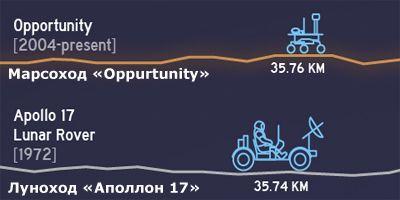 """Марсоход """"Opportunity"""" преодолел 35,76 километров по поверхности Марса"""