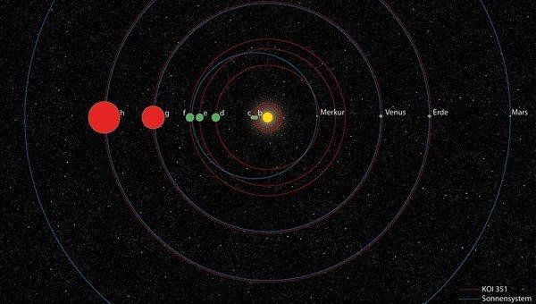 Уменьшенная копия солнечной системы открыта астрономами